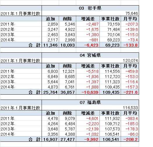 6/26(金)東日本大震災から3年...