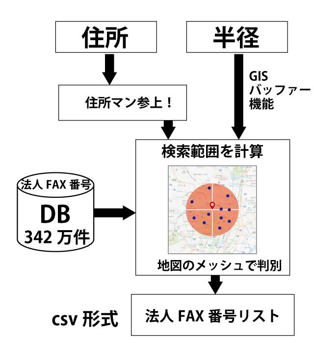 仕組み構造図