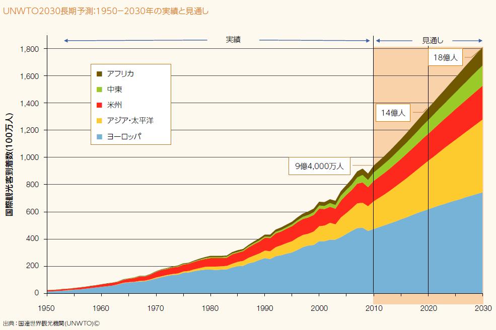 観光情報データ_国連世界観光気候(UNWTO)図2